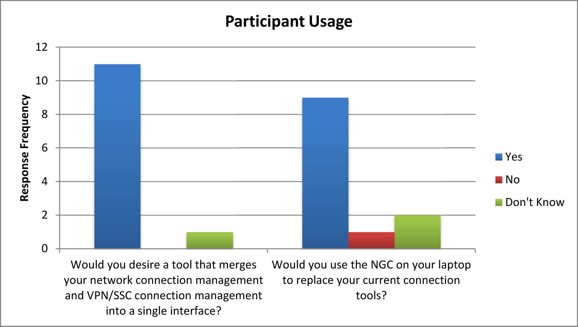NGC_Usability_Test_Report_Appendix A_Jan_2010-3