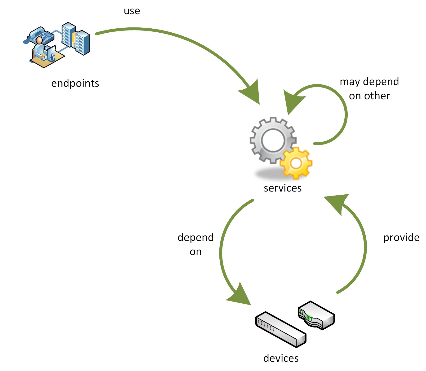 nm conceptual model